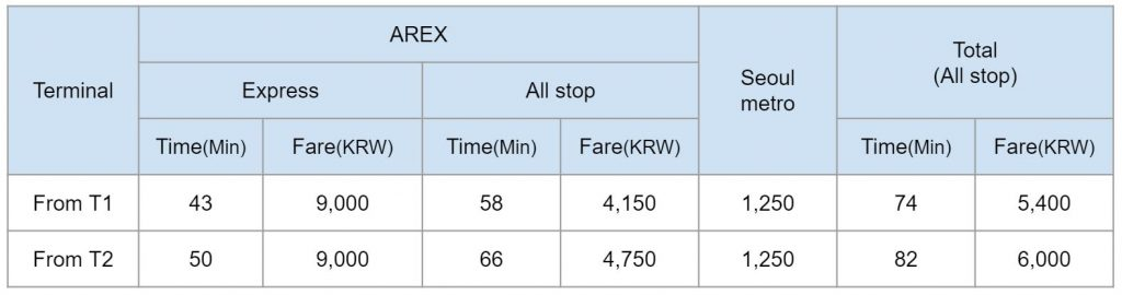 AREX Time and Fare table