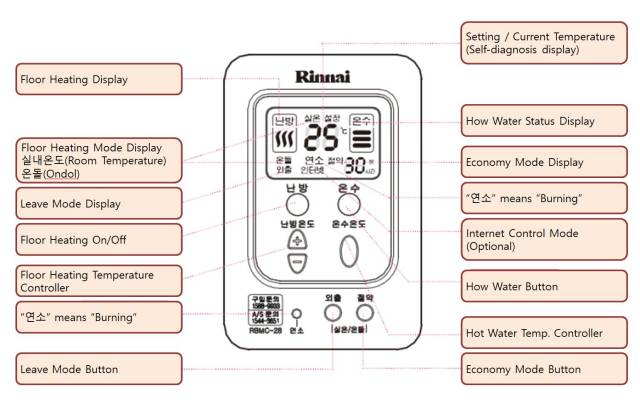 Rinnai floor heating controller functions RBMC-28