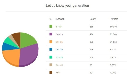 Who voted to the Top Korean actors__Generation